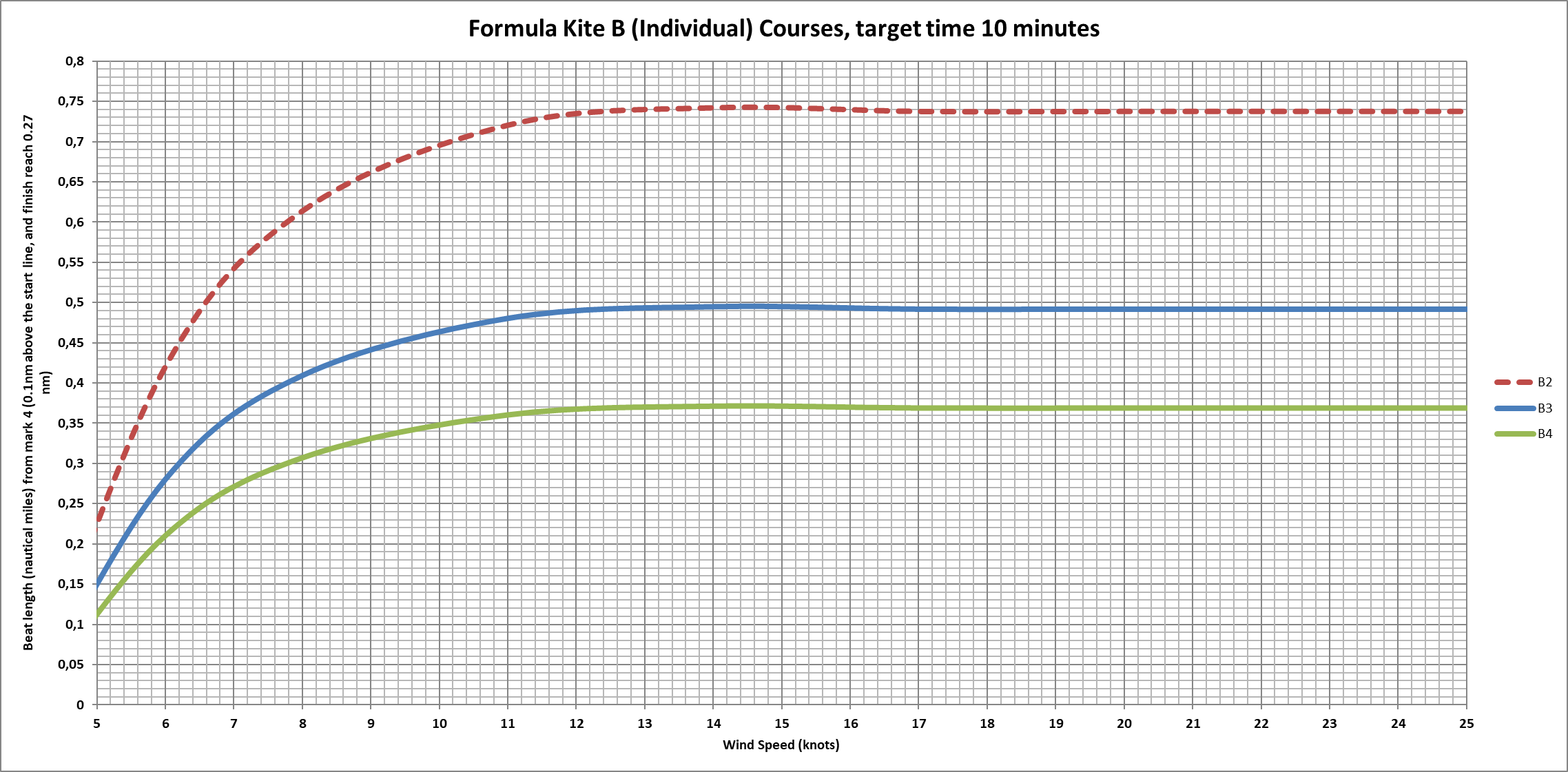 speed chart Formula Kite B for 10 mins